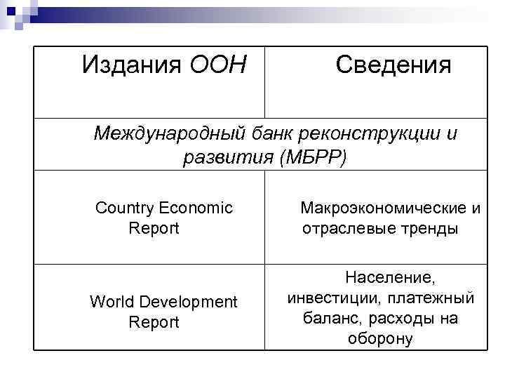 Издания ООН    Сведения  Международный банк реконструкции и