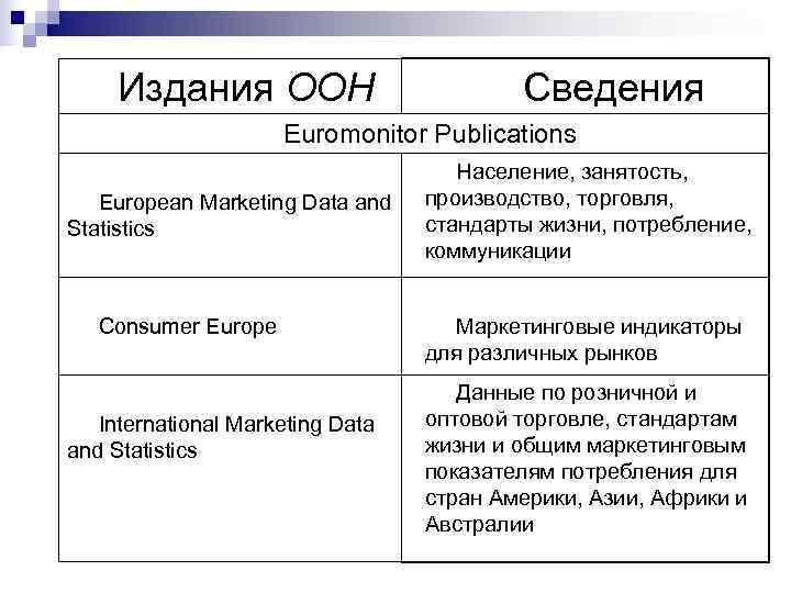 Издания ООН      Сведения    Euromonitor Publications