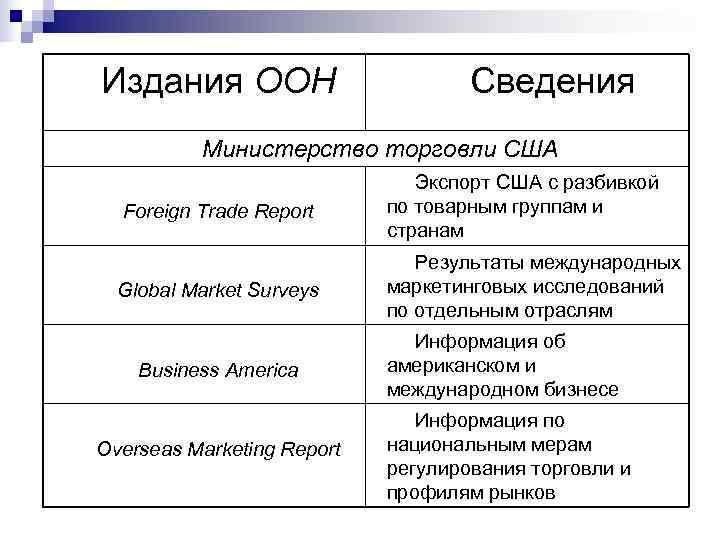 Издания ООН     Сведения  Министерство торговли США