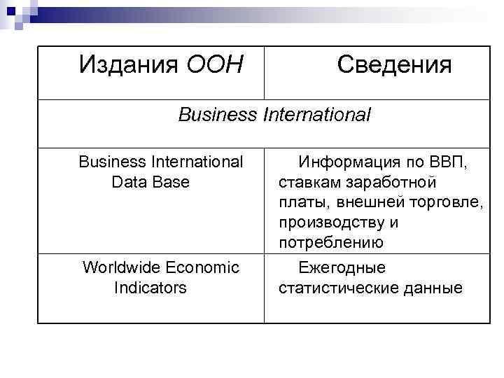 Издания ООН     Сведения    Business International Информация по