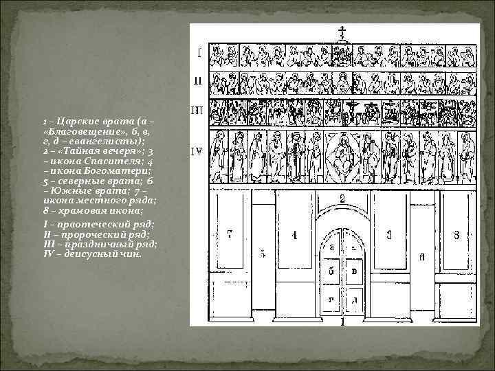 1 – Царские врата (а –  «Благовещение» , б, в,  г, д