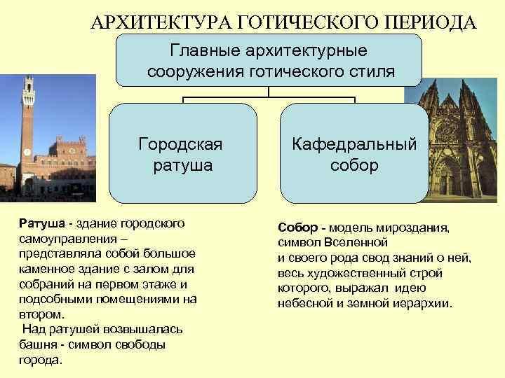 АРХИТЕКТУРА ГОТИЧЕСКОГО ПЕРИОДА     Главные архитектурные