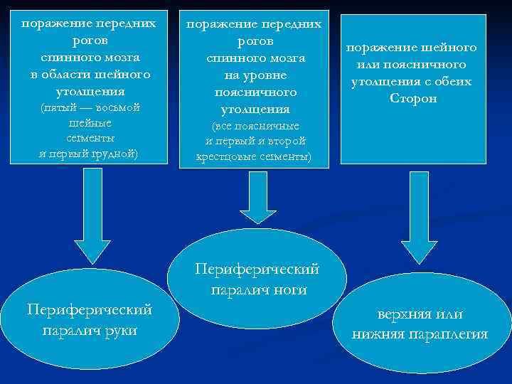 поражение передних  рогов  поражение шейного  спинного мозга   или поясничного