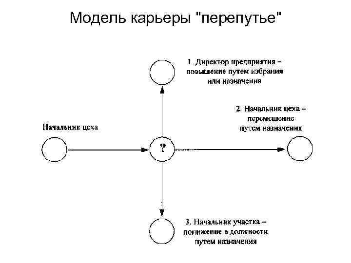 Модель карьеры