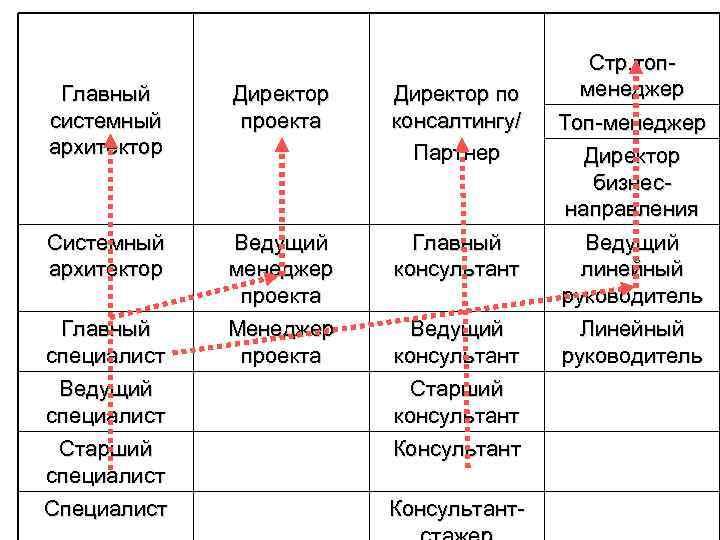 Стр. топ- Главный   Директор по менеджер системный