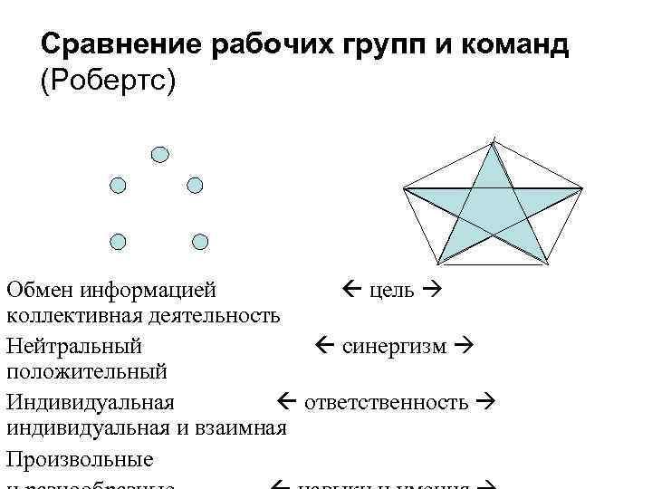 Сравнение рабочих групп и команд  (Робертс) Обмен информацией   цель