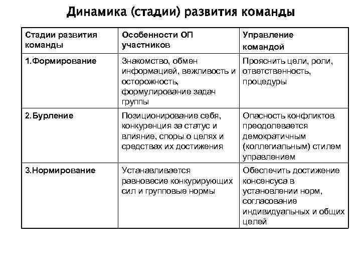 Динамика (стадии) развития команды Стадии развития  Особенности ОП   Управление