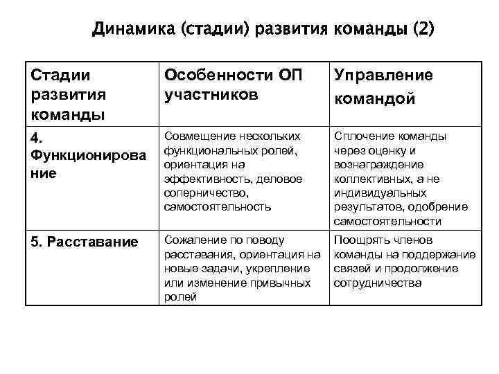 Динамика (стадии) развития команды (2) Стадии  Особенности ОП