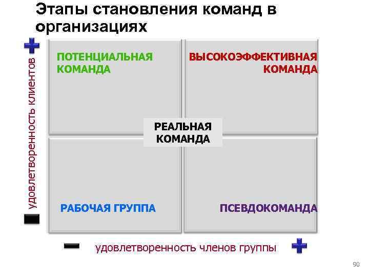 Этапы становления команд в    организациях