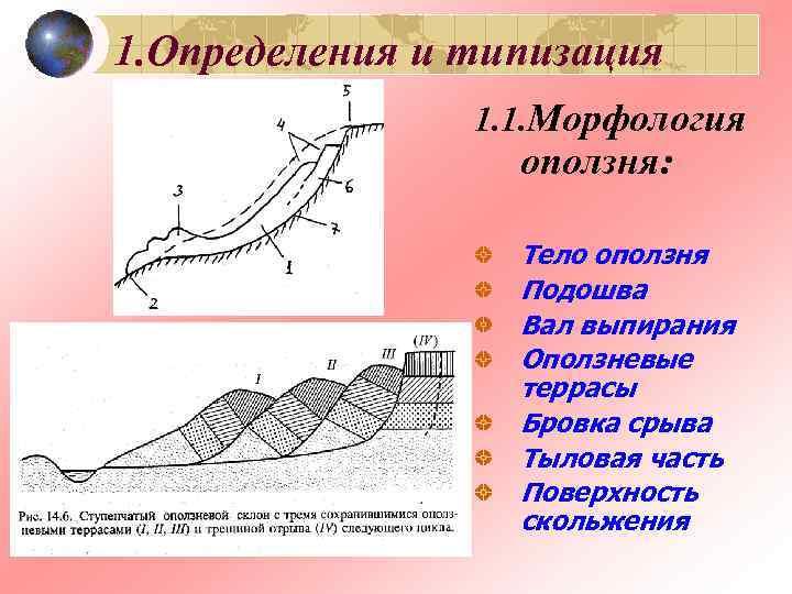 1. Определения и типизация   1. 1. Морфология    оползня: