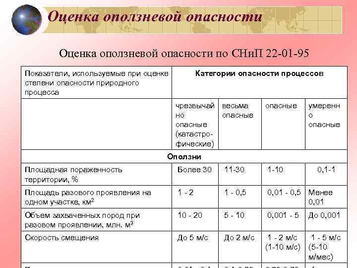 Оценка оползневой опасности по СНи. П 22 -01 -95 Показатели, используемые при оценке