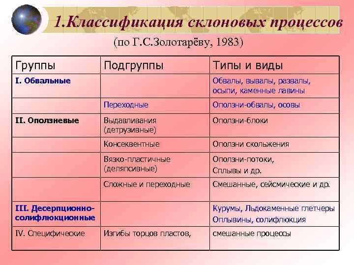 1. Классификация склоновых процессов    (по Г. С. Золотарёву,