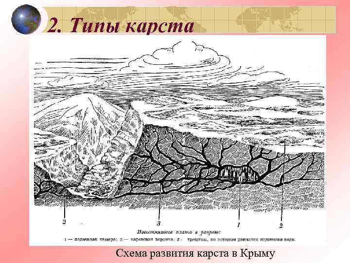 2. Типы карста  Схема развития карста в Крыму