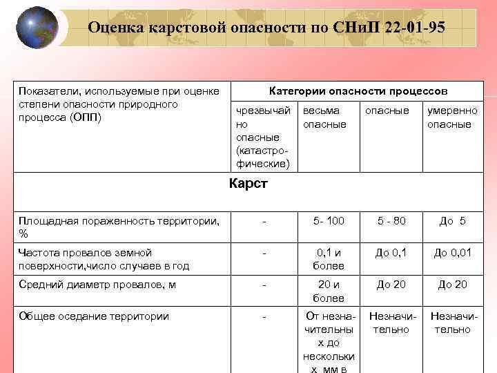 Оценка карстовой опасности по СНи. П 22 -01 -95  Показатели, используемые