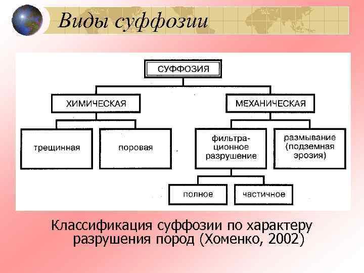 Виды суффозии Классификация суффозии по характеру разрушения пород (Хоменко, 2002)