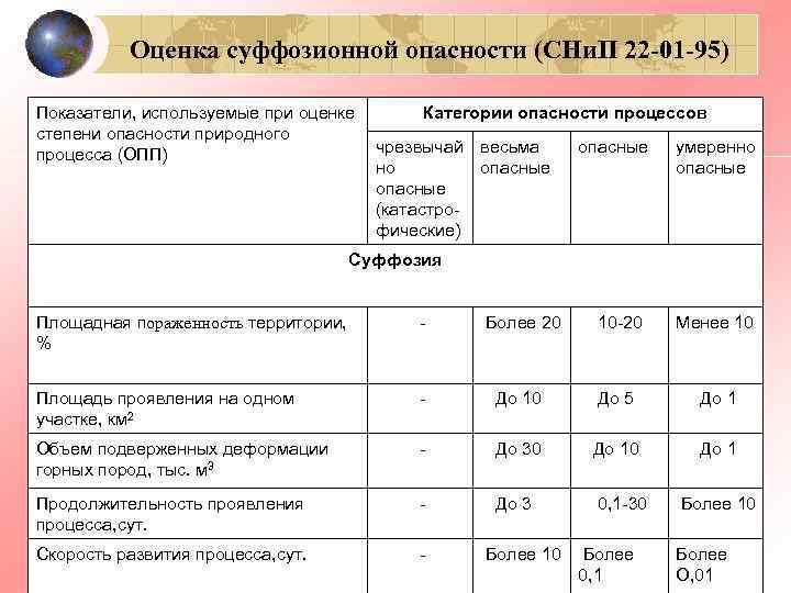 Оценка суффозионной опасности (СНи. П 22 -01 -95) Показатели, используемые при