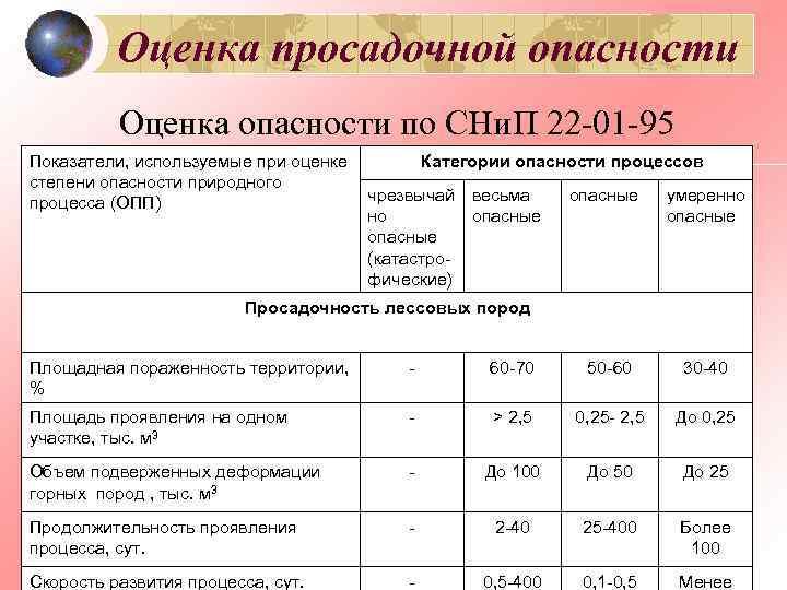 Оценка просадочной опасности  Оценка опасности по СНи. П 22 -01