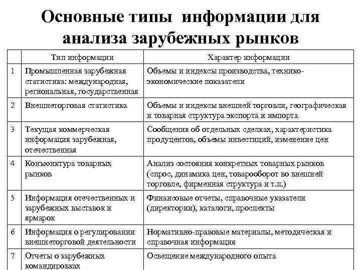 Основные типы информации для  анализа зарубежных рынков  Тип информации