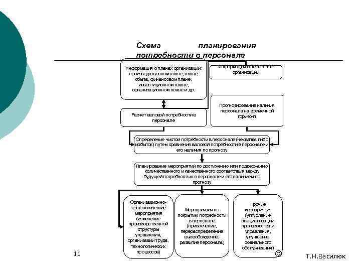 Схема  планирования   потребности в персонале Информация о планах