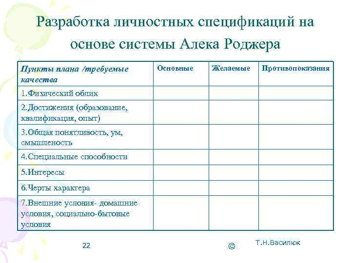 Разработка личностных спецификаций на   основе системы Алека Роджера Пункты плана