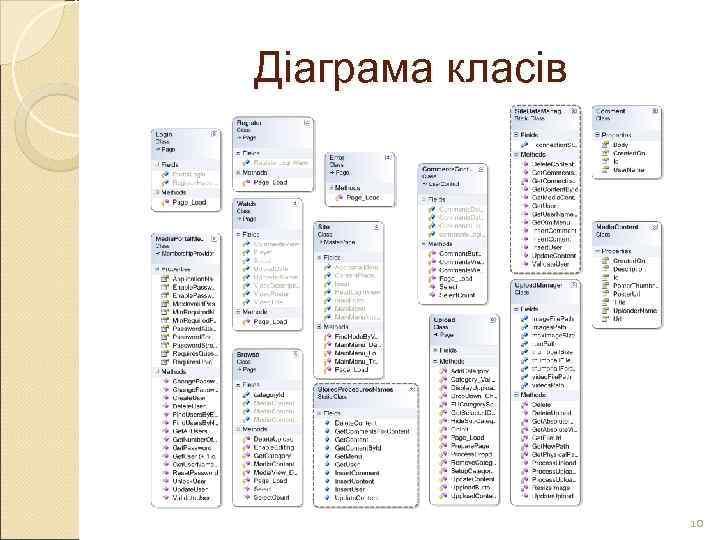 Діаграма класів    10