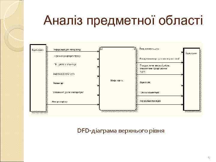 Аналіз предметної області   DFD-діаграма верхнього рівня    4