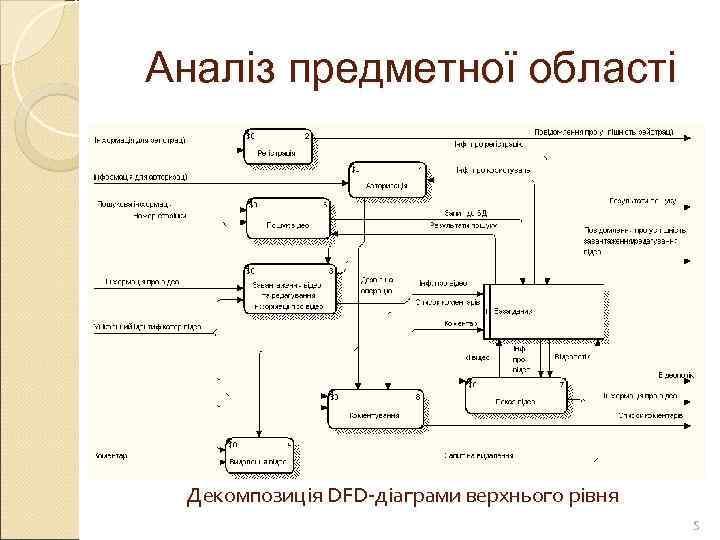 Аналіз предметної області Декомпозиція DFD-діаграми верхнього рівня     5