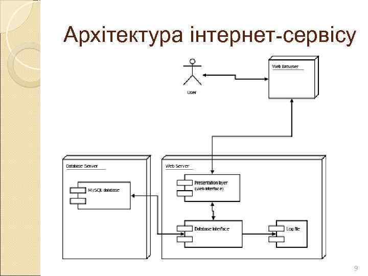 Архітектура інтернет-сервісу      9