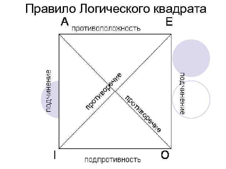 Правило Логического квадрата