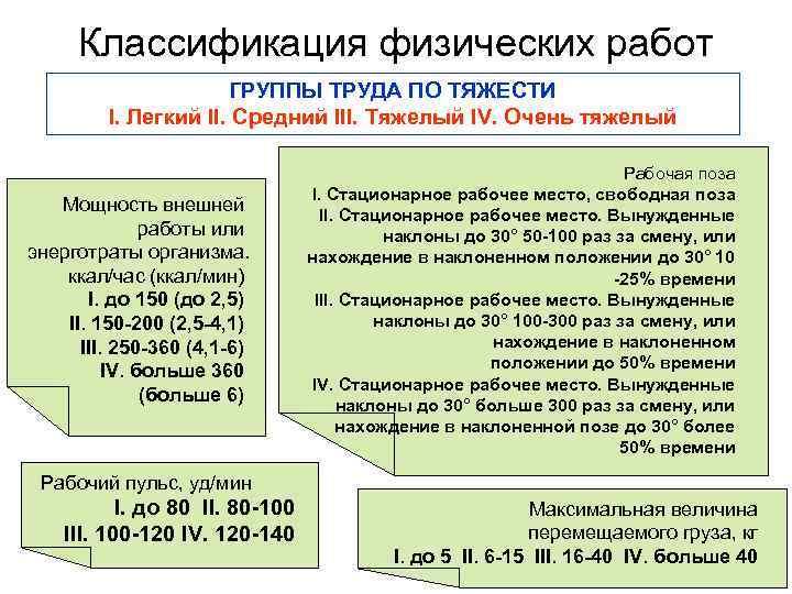 Классификация физических работ    ГРУППЫ ТРУДА ПО ТЯЖЕСТИ   I.