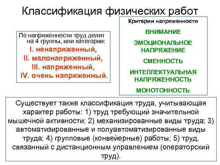 Классификация физических работ      Критерии напряженности