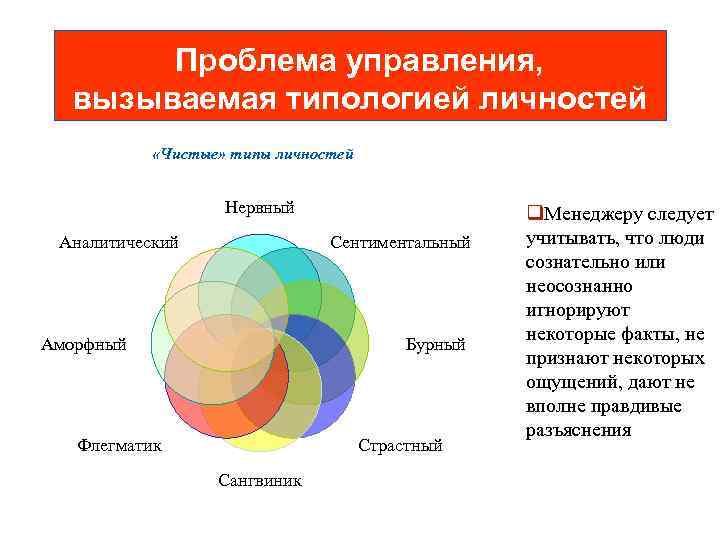 Проблема управления,  вызываемая типологией личностей   «Чистые» типы личностей