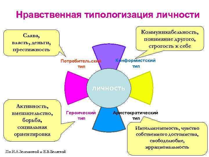 Нравственная типологизация личности     Коммуникабельность,   Слава,