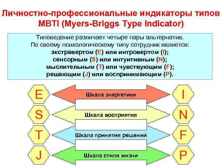 Личностно-профессиональные индикаторы типов  MBTI (Myers-Briggs Type Indicator)  Типоведение различает четыре пары альтернатив.