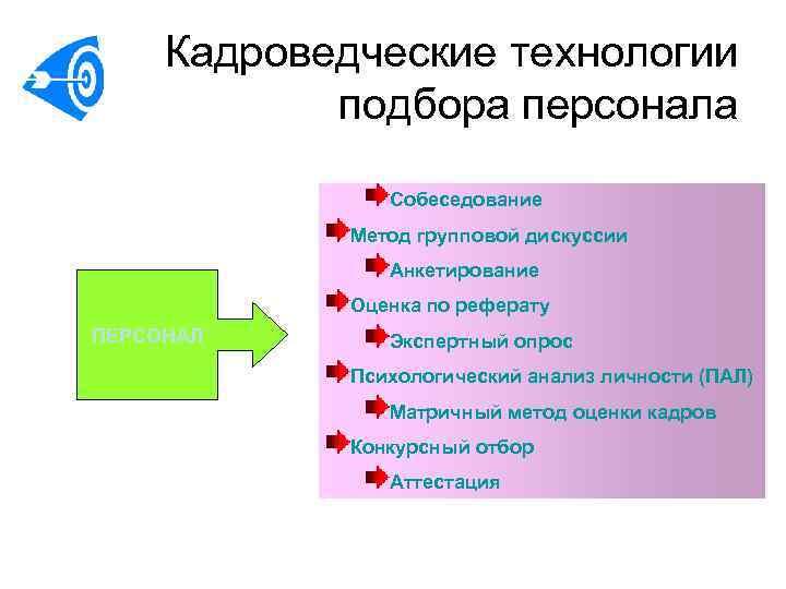 Кадроведческие технологии   подбора персонала   Собеседование   Метод групповой