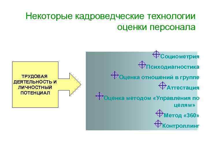 Некоторые кадроведческие технологии     оценки персонала