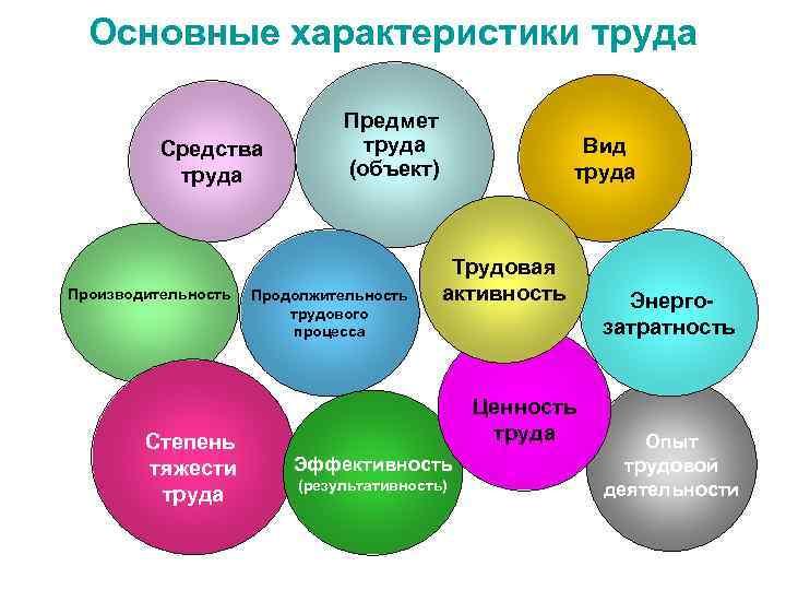 Основные характеристики труда       Предмет  Средства