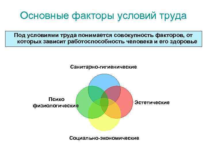 Основные факторы условий труда Под условиями труда понимается совокупность факторов, от которых зависит