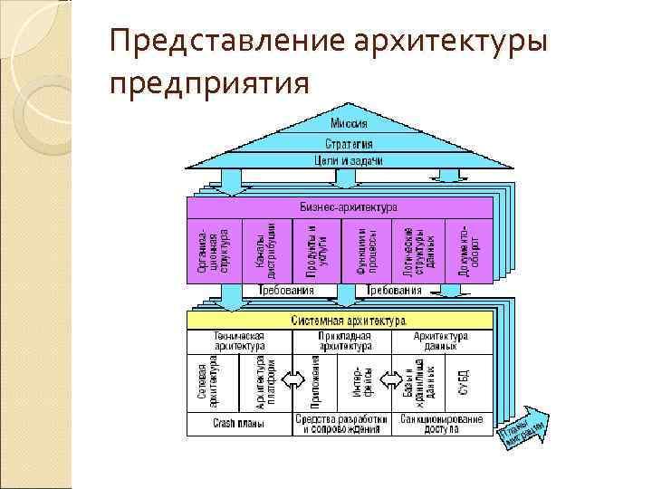 Представление архитектуры предприятия