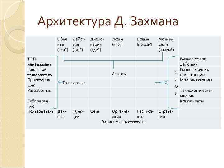 Архитектура Д. Захмана    Объе Дейст-  Дисло- Люди