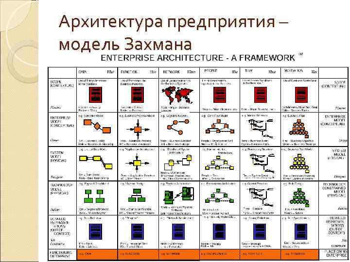 Архитектура предприятия – модель Захмана