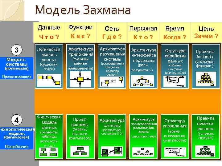 Модель Захмана   Данные  Функции  Сеть  Персонал