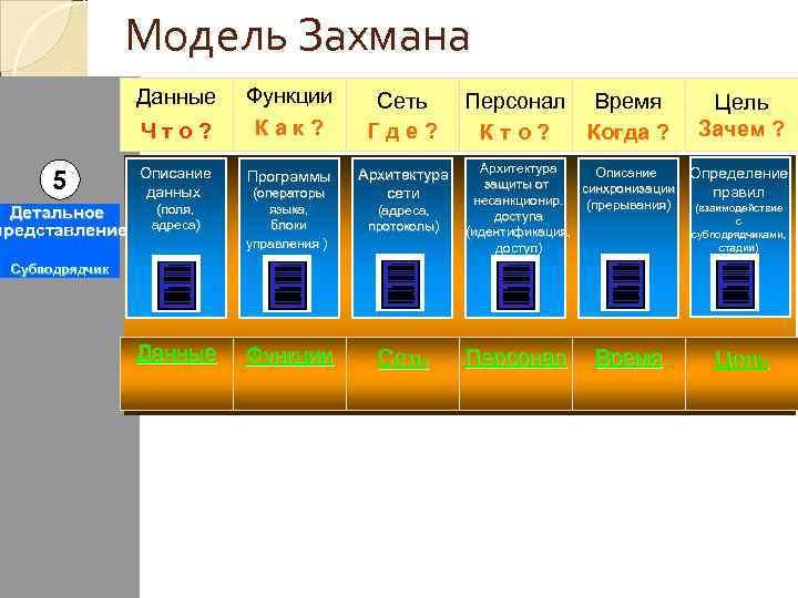 Модель Захмана   Данные Функции   Сеть