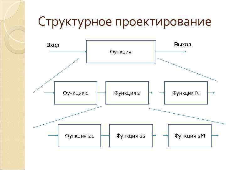Структурное проектирование Вход      Выход     Функция
