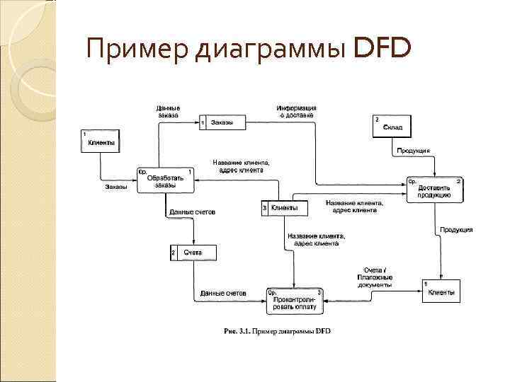 Пример диаграммы DFD