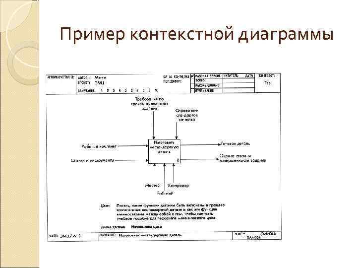 Пример контекстной диаграммы