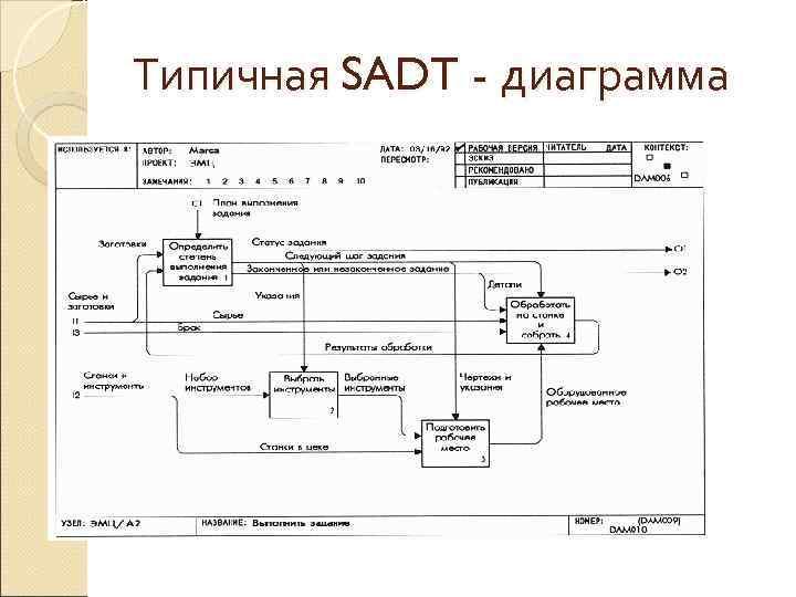 Типичная SADT - диаграмма