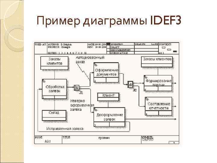 Пример диаграммы IDEF 3
