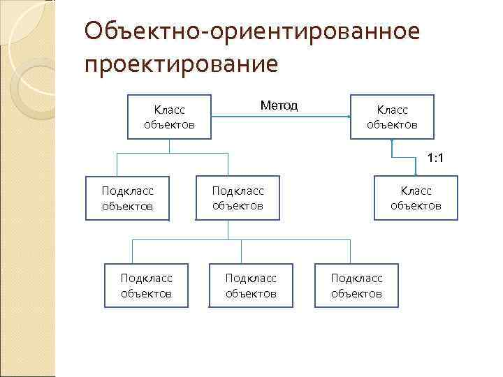 Объектно-ориентированное проектирование   Класс   Метод   Класс   объектов