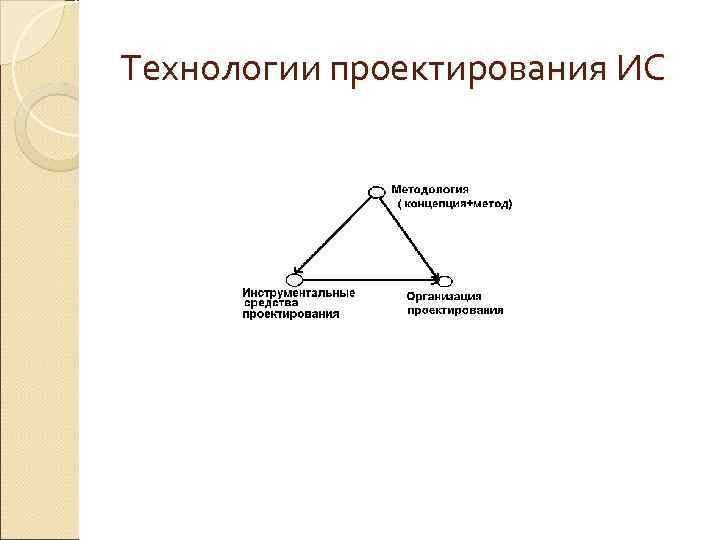 Технологии проектирования ИС